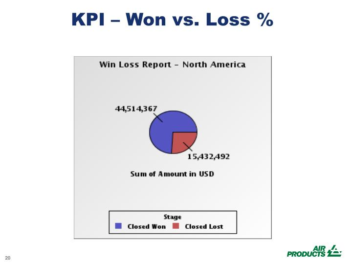 KPI – Won vs. Loss %