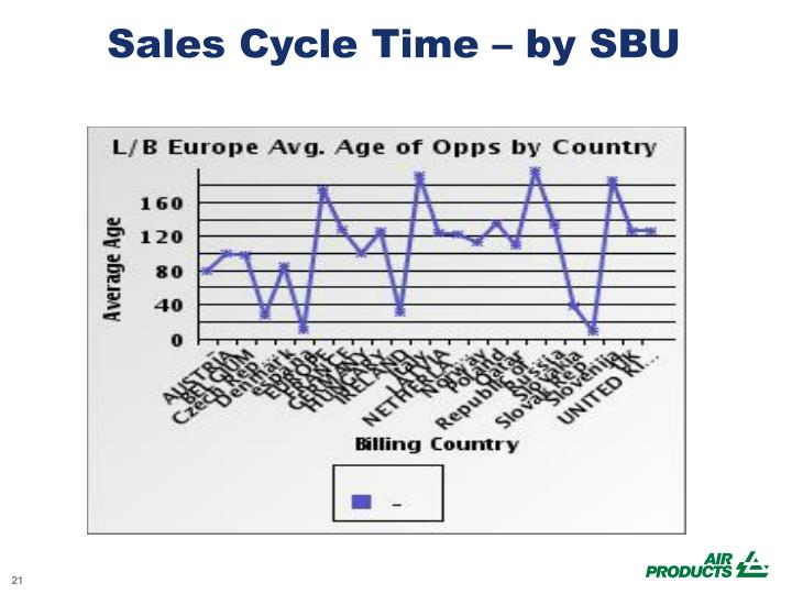 Sales Cycle Time – by SBU