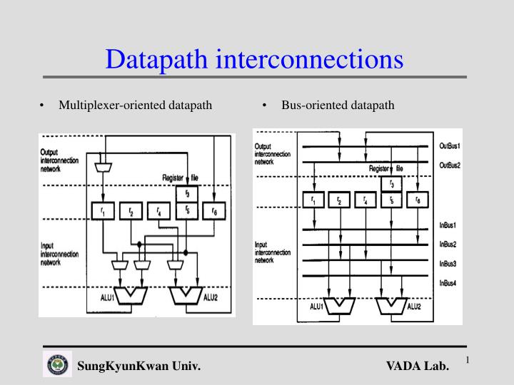 Datapath interconnections