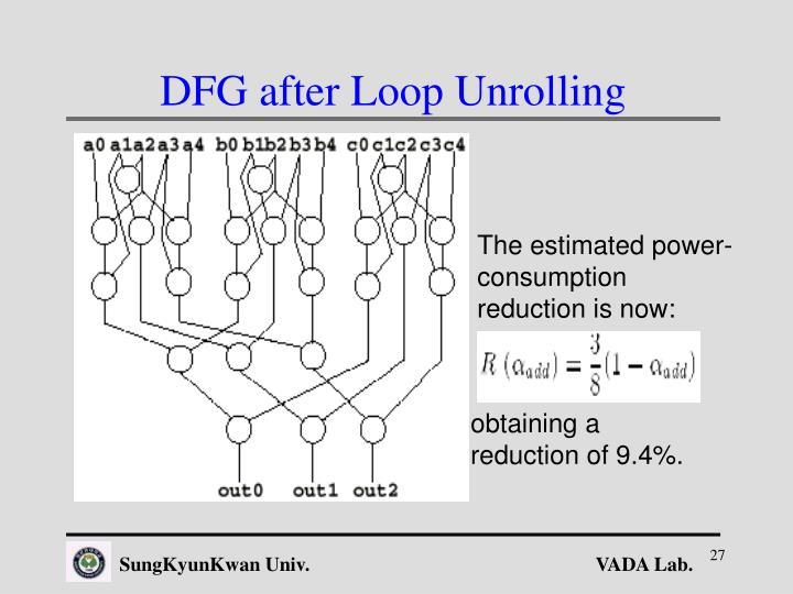 DFG after Loop Unrolling