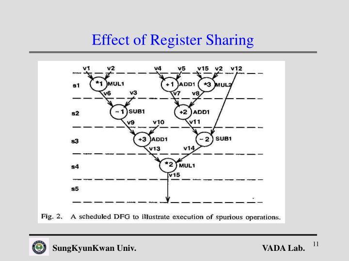 Effect of Register Sharing