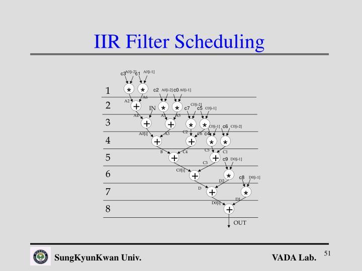 IIR Filter Scheduling