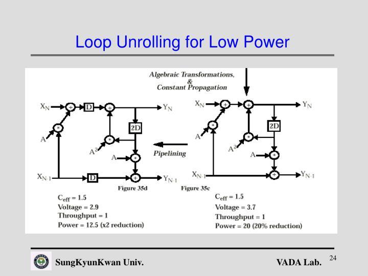 Loop Unrolling for Low Power