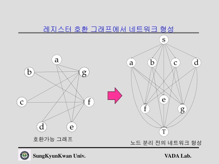레지스터 호환 그래프에서 네트워크 형성