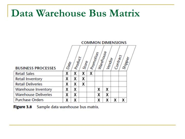 Data Warehouse Bus Matrix