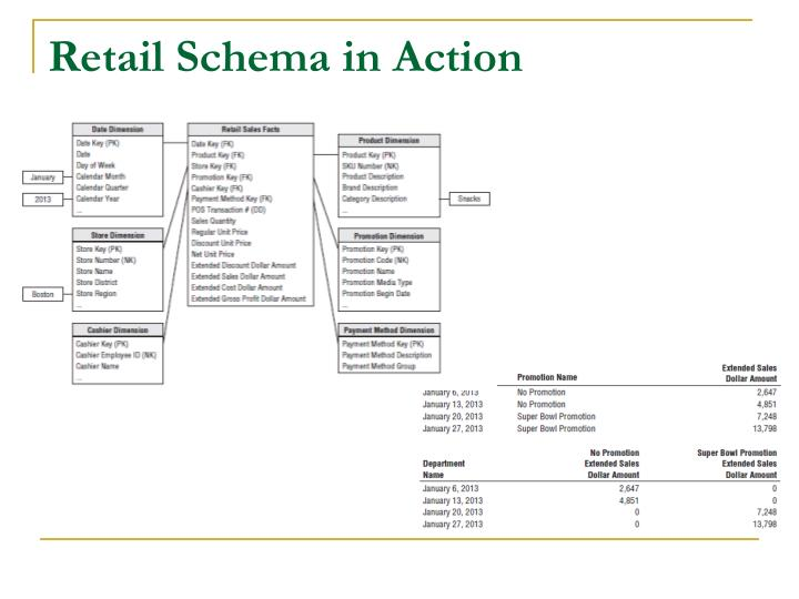 Retail Schema in Action