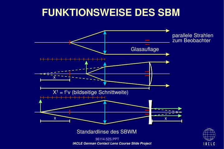 FUNKTIONSWEISE DES SBM