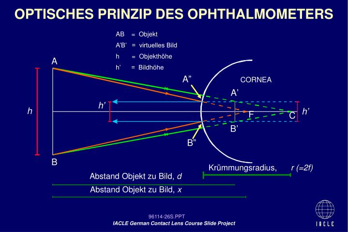 OPTISCHES PRINZIP DES OPHTHALMOMETERS
