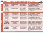 congo coffee classification by defect
