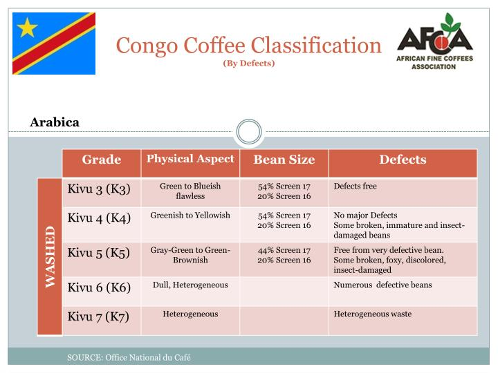 Congo Coffee Classification