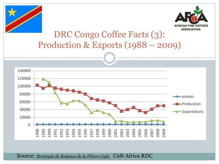 DRC Congo Coffee Facts (3):