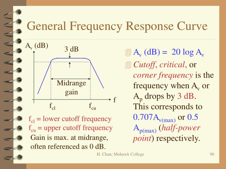 General Frequency Response Curve