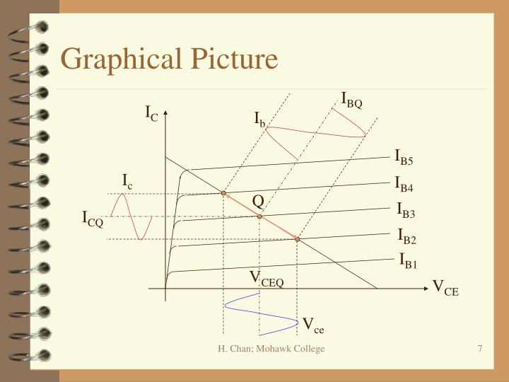 Graphical Picture