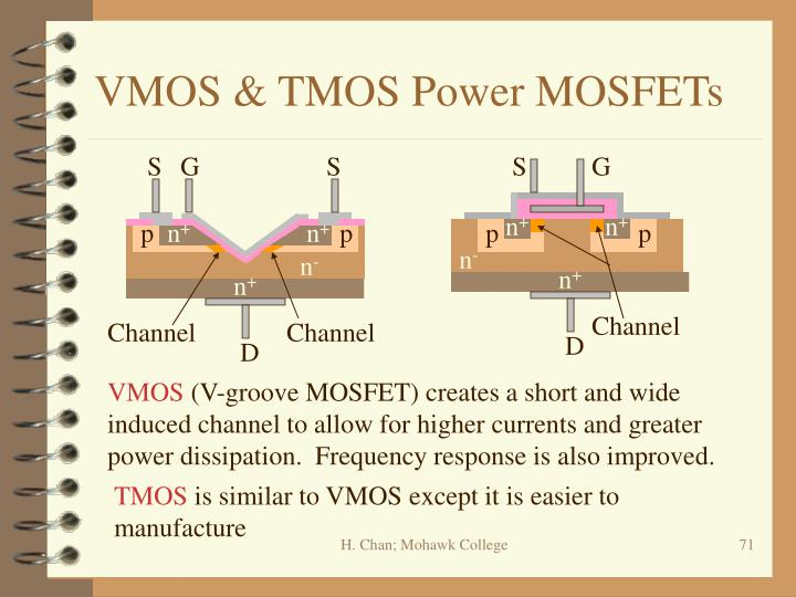 VMOS & TMOS Power MOSFETs
