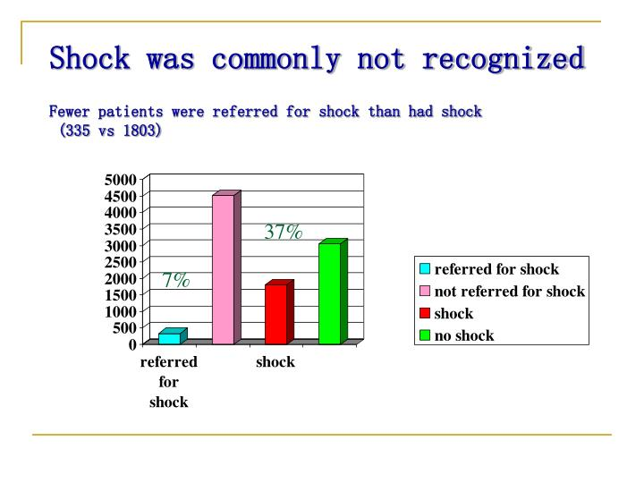 Shock was commonly not recognized