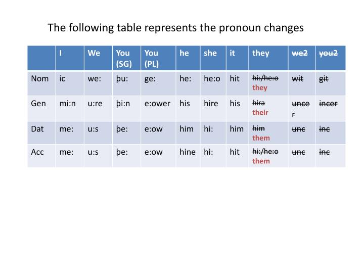 The following table represents the pronoun changes