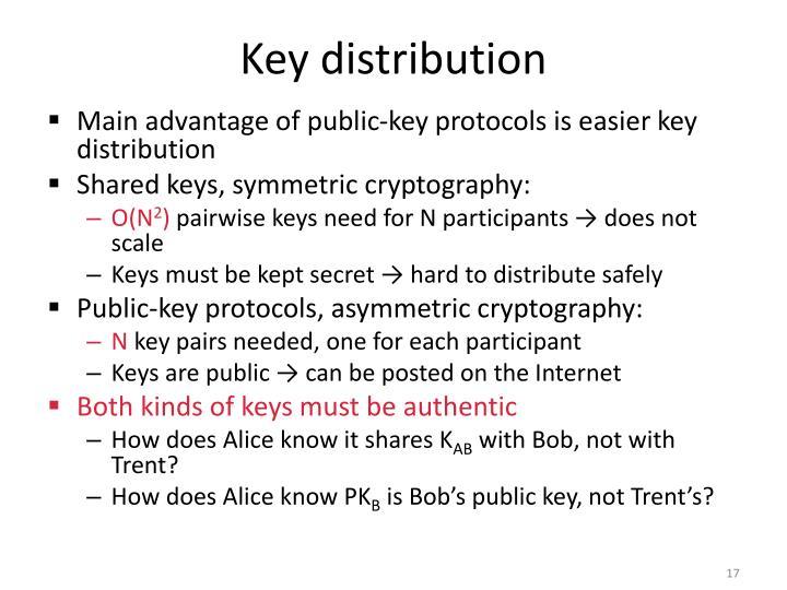 Mikä on Public-Key Cryptography Standards PKCS