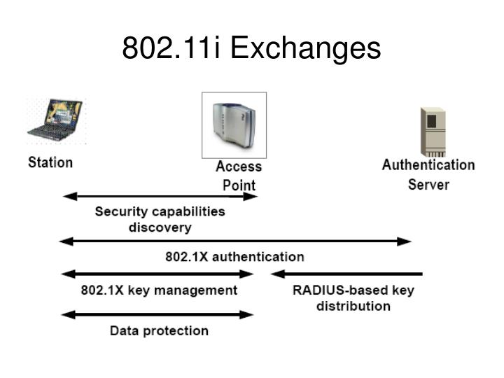 802.11i Exchanges