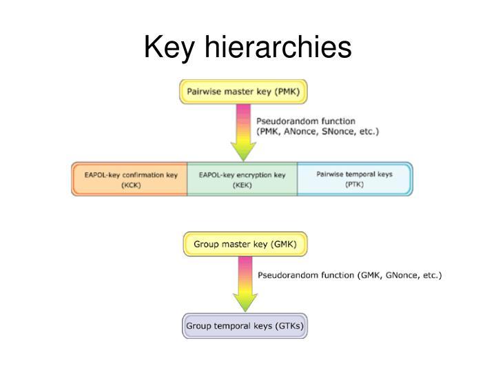 Key hierarchies