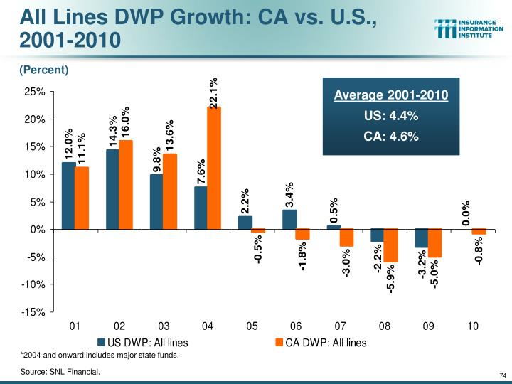 All Lines DWP Growth: CA vs. U.S., 2001-2010