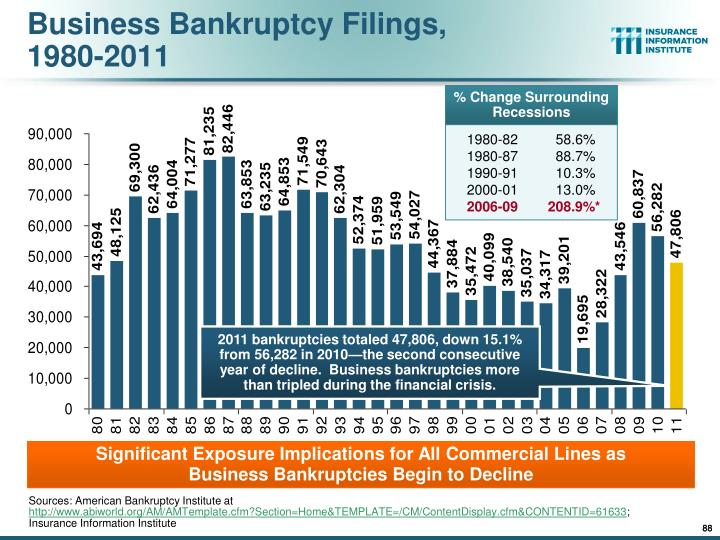 Business Bankruptcy Filings,