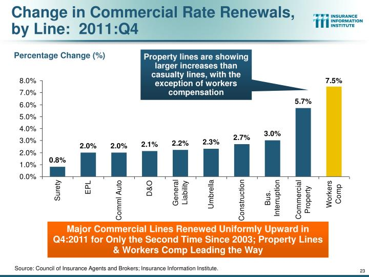 Change in Commercial Rate Renewals, by Line:  2011:Q4