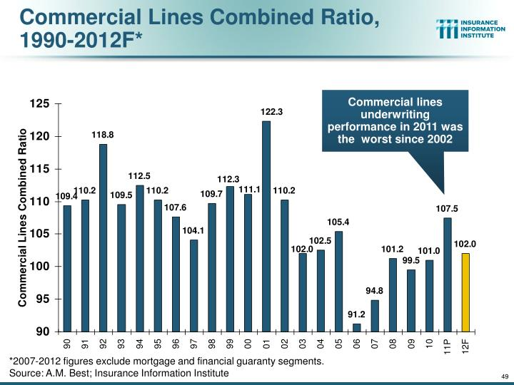 Commercial Lines Combined Ratio, 1990-2012F*