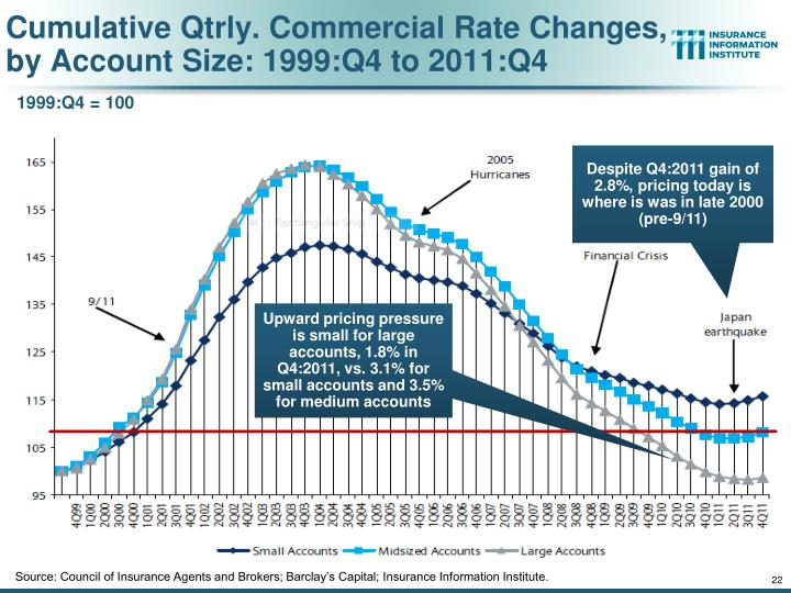 Cumulative Qtrly. Commercial Rate Changes, by Account Size: 1999:Q4 to 2011:Q4