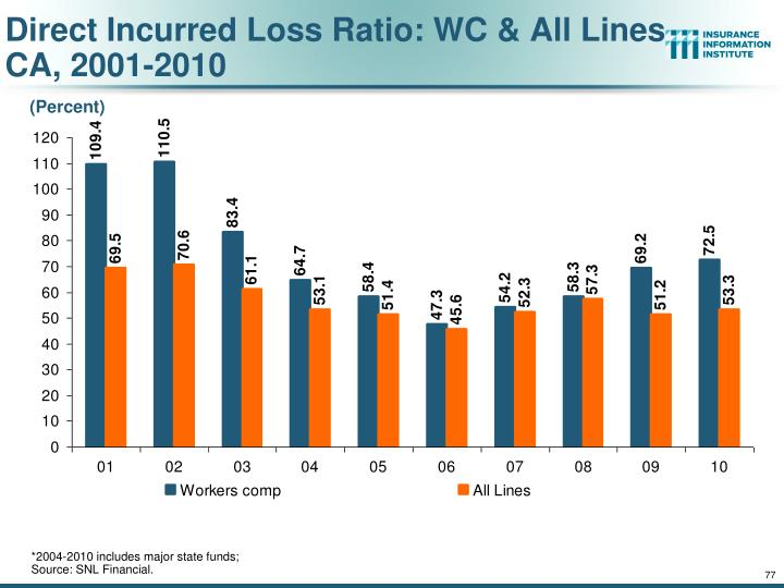 Direct Incurred Loss Ratio: WC & All Lines