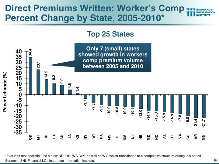 Direct Premiums Written: Worker's Comp