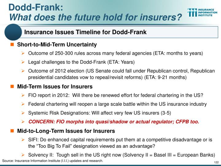 Insurance Issues Timeline for Dodd-Frank