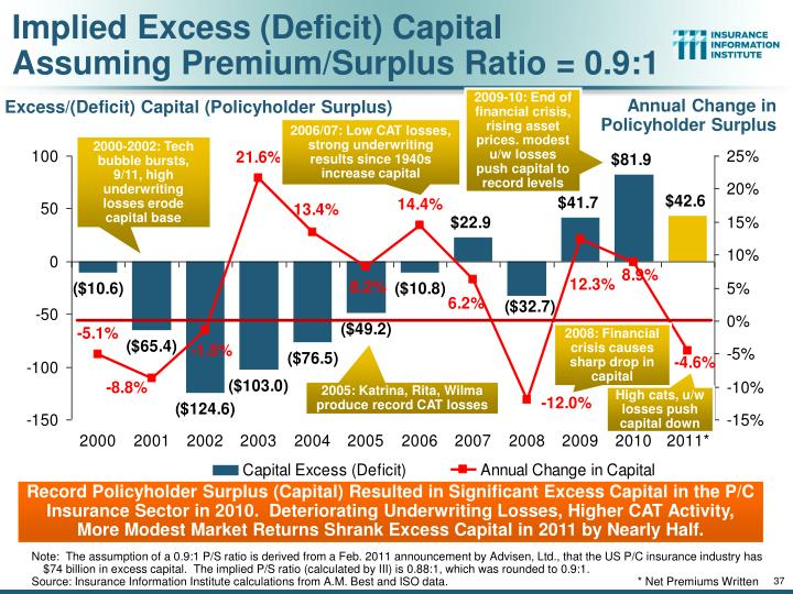 Implied Excess (Deficit) Capital Assuming Premium/Surplus Ratio = 0.9:1