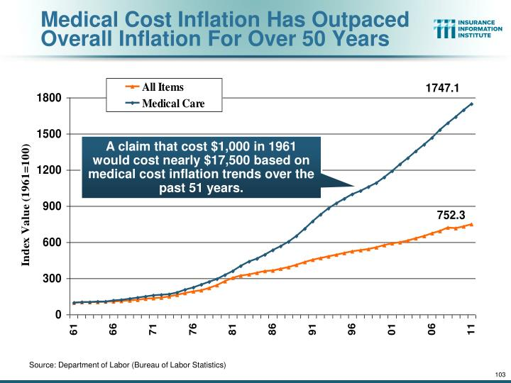 Medical Cost Inflation Has Outpaced Overall Inflation For Over 50 Years