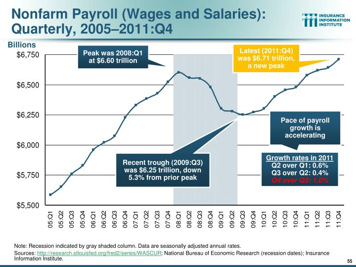 Nonfarm Payroll (Wages and Salaries):