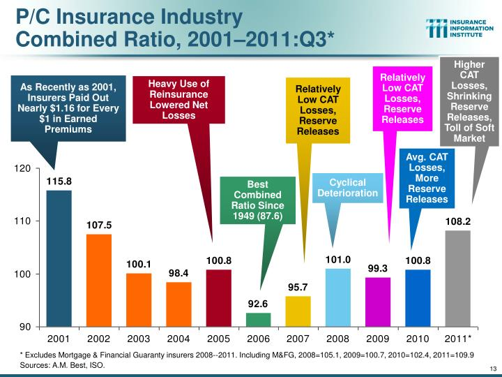 P/C Insurance Industry