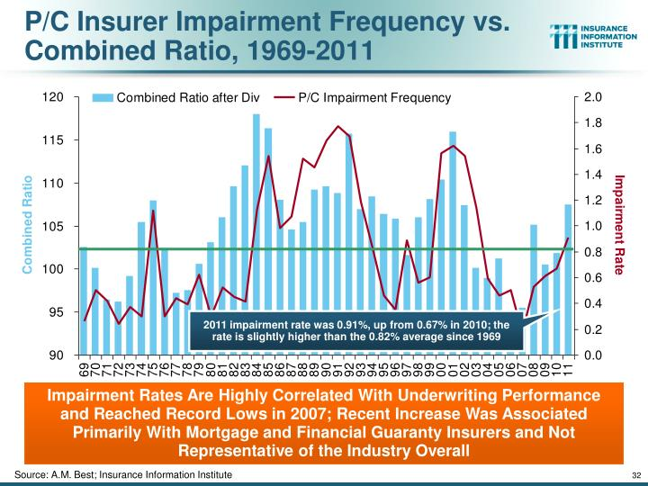 P/C Insurer Impairment Frequency vs. Combined Ratio, 1969-2011