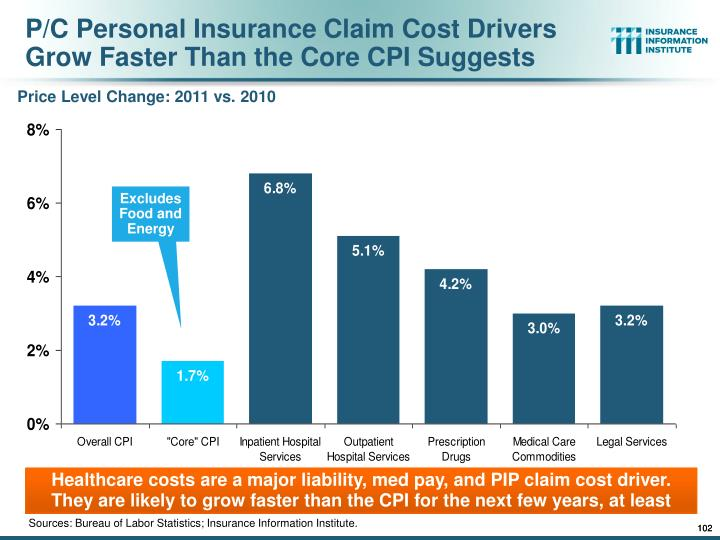 P/C Personal Insurance Claim Cost Drivers Grow Faster Than the Core CPI Suggests