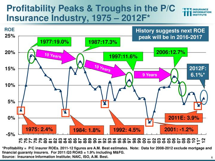 Profitability Peaks & Troughs in the P/C Insurance Industry, 1975 – 2012F*