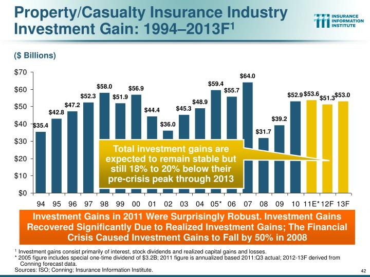 Property/Casualty Insurance Industry Investment Gain: 1994–2013F
