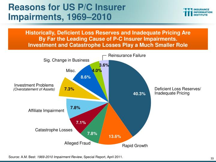Reasons for US P/C Insurer Impairments, 1969–2010