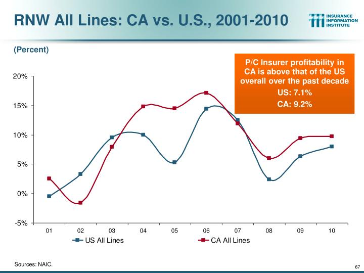 RNW All Lines: CA vs. U.S., 2001-2010