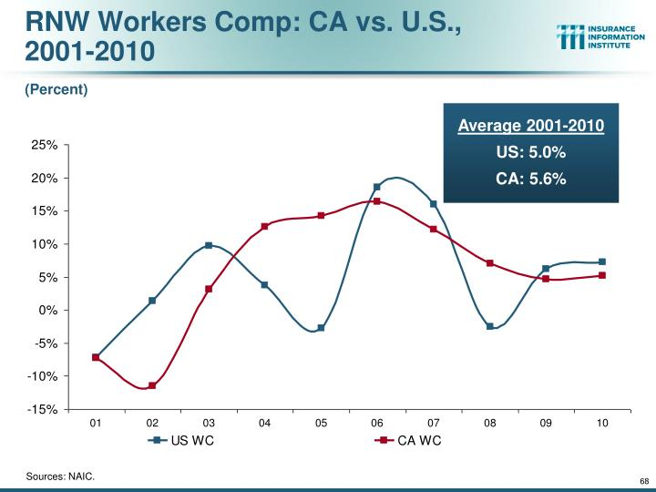RNW Workers Comp: CA vs. U.S.,