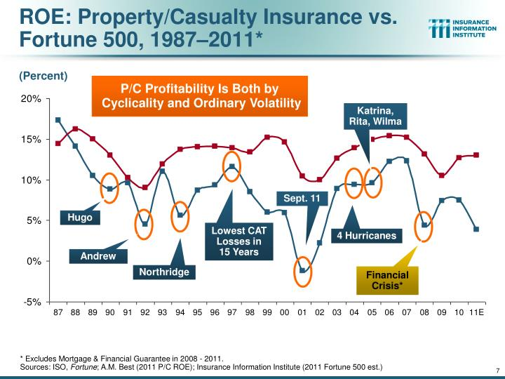 ROE: Property/Casualty Insurance vs. Fortune 500, 1987–2011*