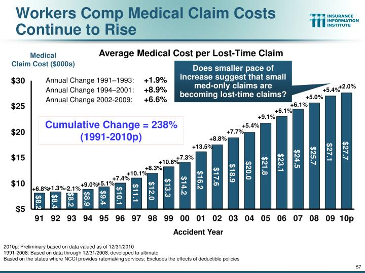Workers Comp Medical Claim Costs Continue to Rise