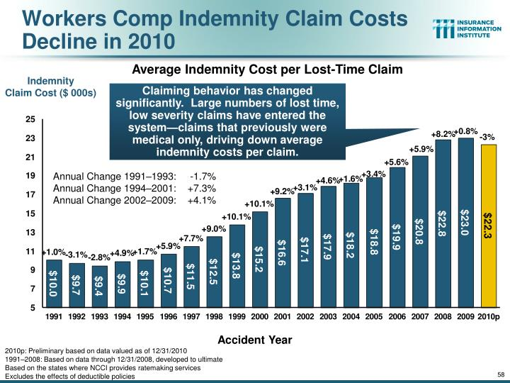 Workers Comp Indemnity Claim Costs Decline in 2010
