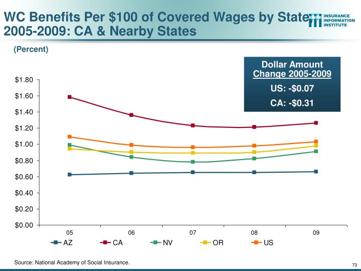 WC Benefits Per $100 of Covered Wages by State,
