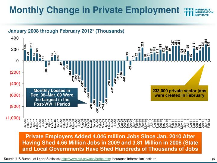 Monthly Change in Private Employment
