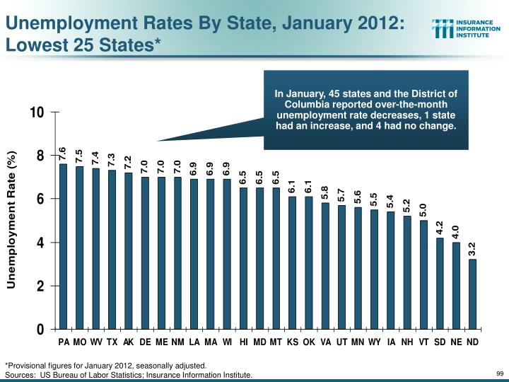 Unemployment Rates By State, January 2012: