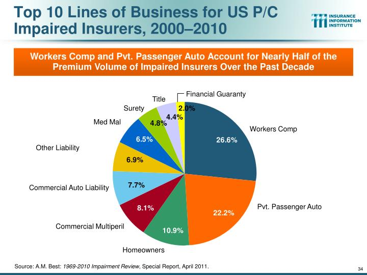 Top 10 Lines of Business for US P/C Impaired Insurers, 2000–2010