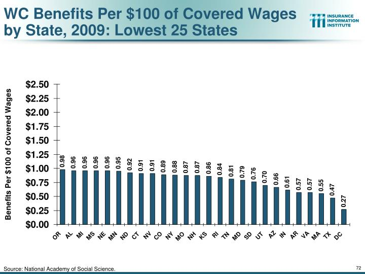 WC Benefits Per $100 of Covered Wages